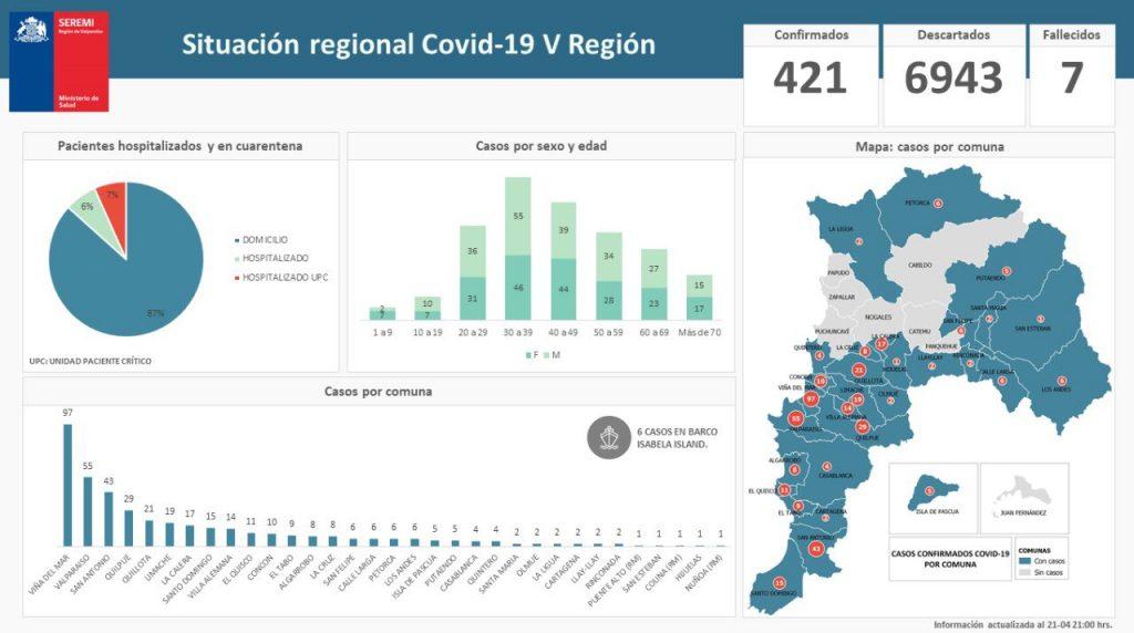 Situación Regional Covid-19 Región Valparaíso